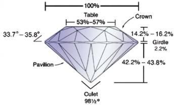 misurazione del diamante